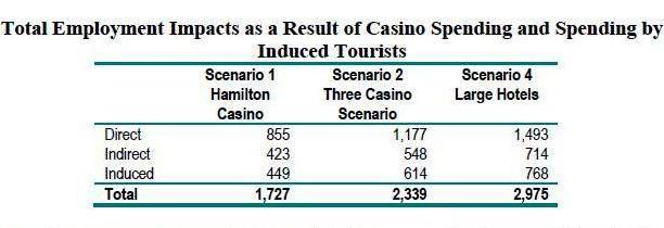 bermud gambling stat chart 3
