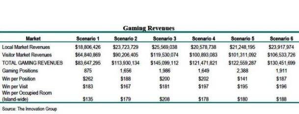 bermud gambling stat chart