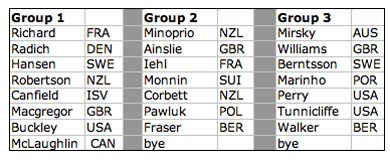 Groups argo cup