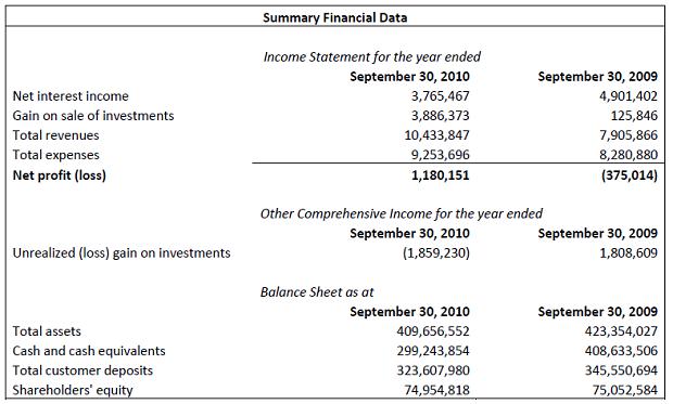 bda commercial bank net profit of 1 18 million   bernews