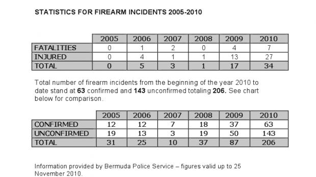 firearm incidents bermuda chart 2010