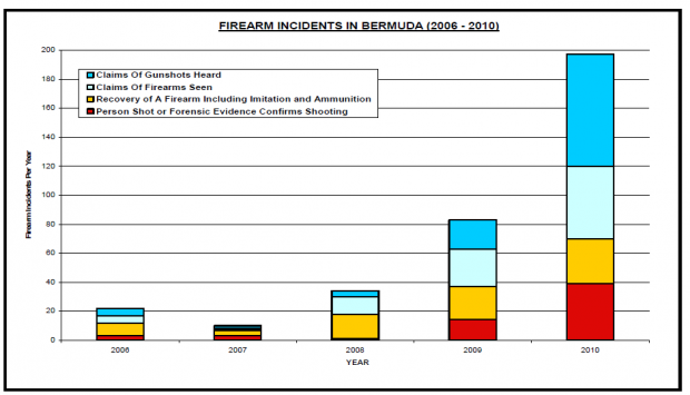 bermuda firearm chart
