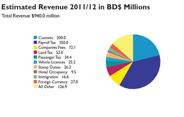 2011 budget charts 3
