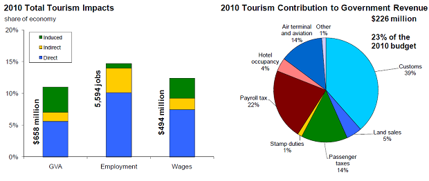 Tourism Contributed 658m To Gdp Bernews