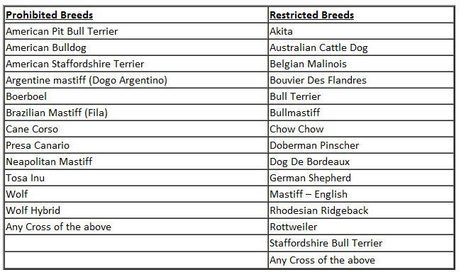 Restricted Dog Breeds Ireland