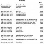 iltt2012 trophies Sheet1-page-002