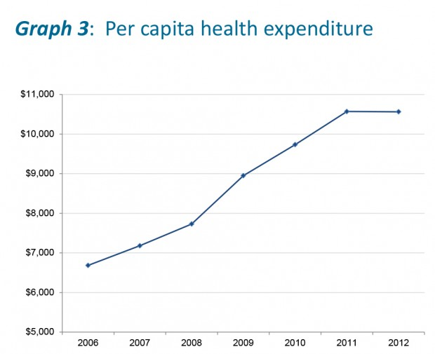 Graph 3 - Per capita health expenditure