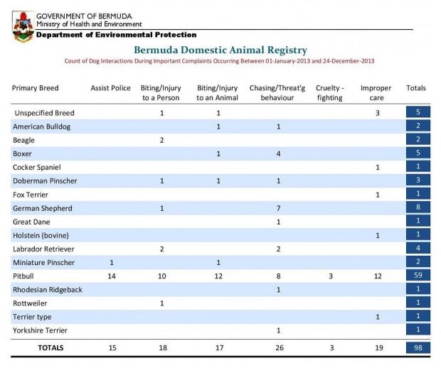 2013 dog stats bermuda
