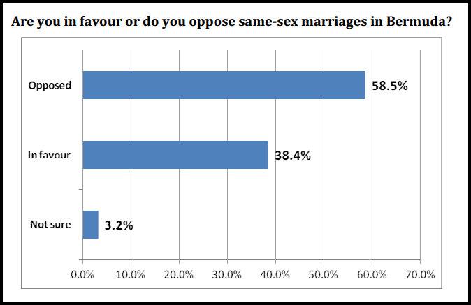 Marriages bermuda in sex same