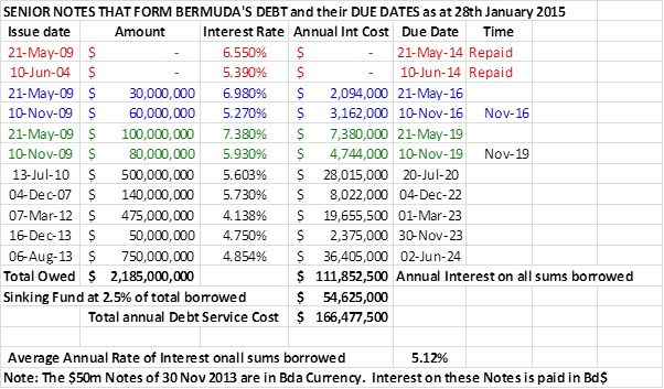 Senior notes that form  bermuda's debt and their due dates as at 28th January 2015