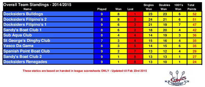 League Standings 2015