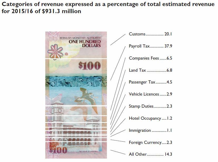 bermuda-budget-2015-table-ix-2