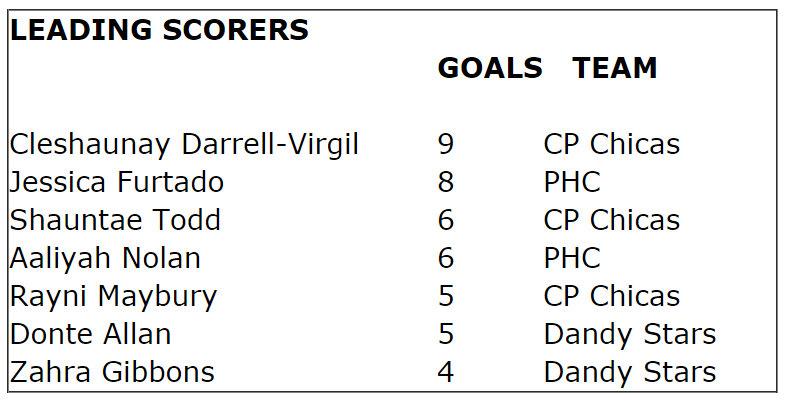 futsal scorers feb 15