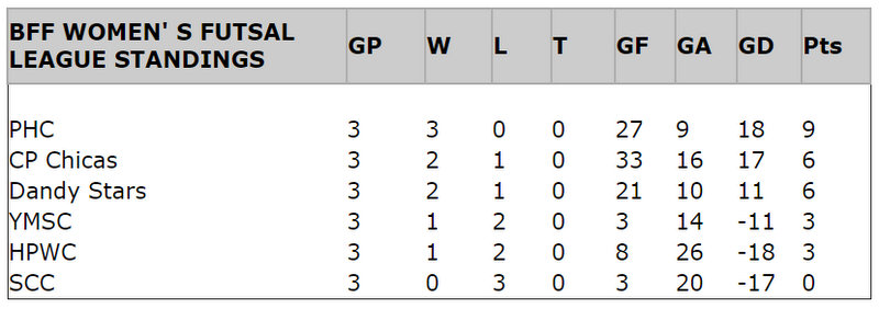futsal standings feb 15