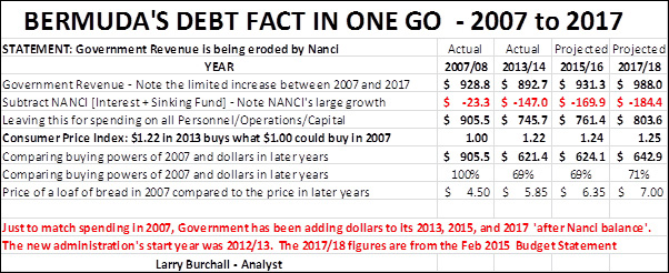 BERMUDA'S DEBT FACT IN ONE GO