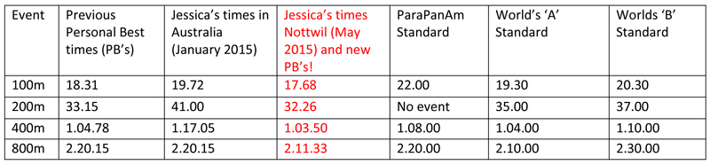 Jessicas times Nottwil New PBs