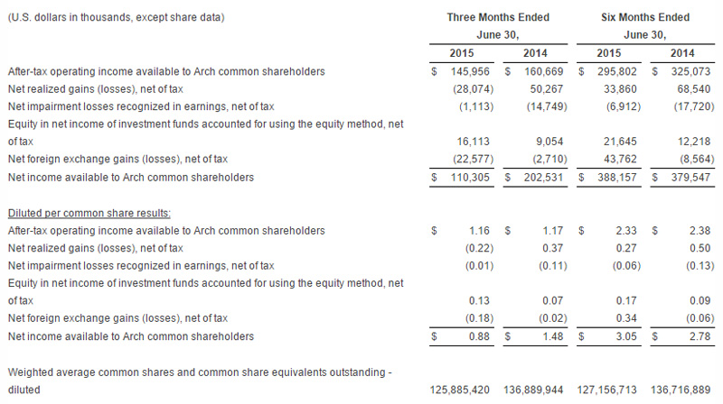 Arch Capital Company's consolidated financial data July 2015