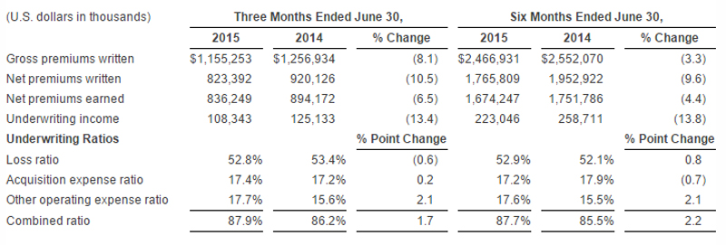 Arch Capital Company's underwriting results July 2015