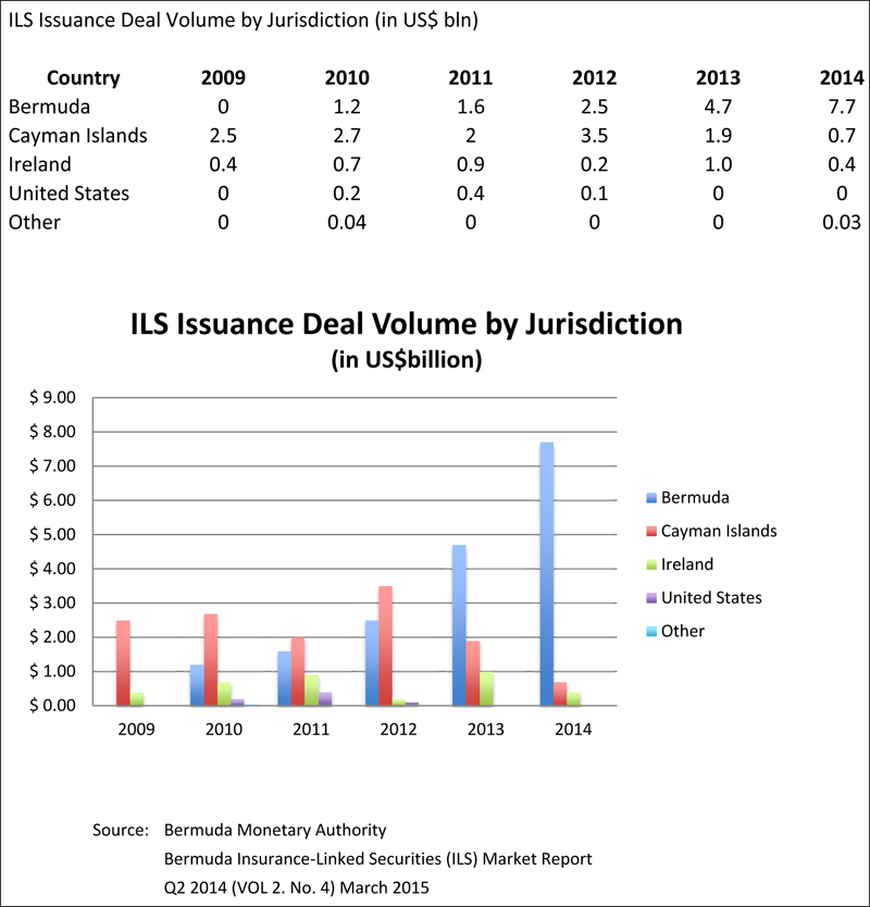 ILS Issuance by country - Q4 2014.xlsx