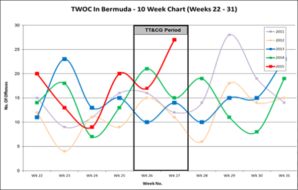 TWOC in Bermuda 10 weeks chart