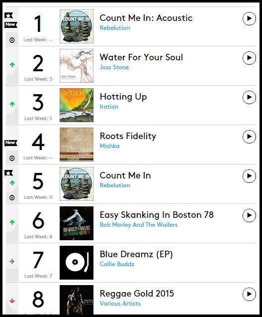 Two Bermudians On Billboard's Reggae Top 10 - Bernews