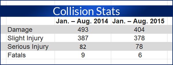 COllision Stats 2