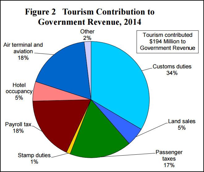 Tourism Report Gdp Employment Revenue Bernews