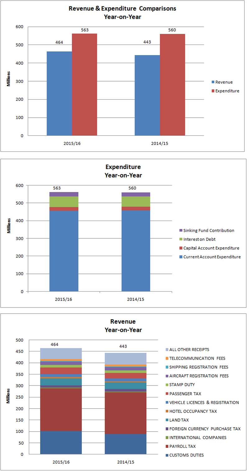 2015-16 First Half Fiscal Performance