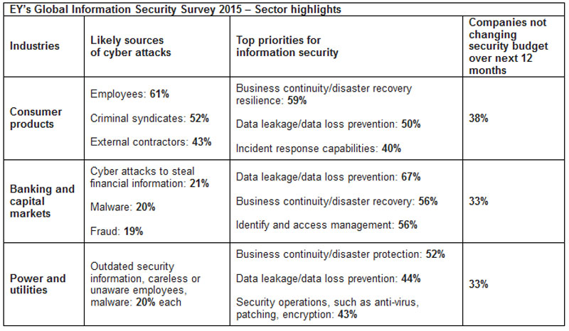 EY Global Information Security Survey1