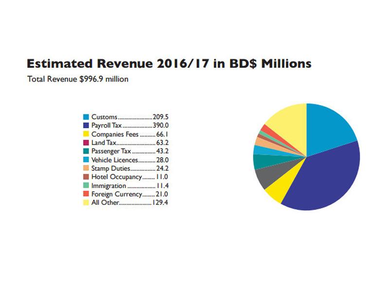 2016-Bermuda-Budget-charts-800x600-41