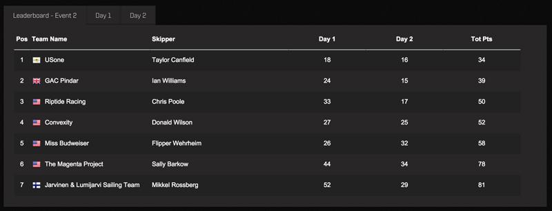 M32 Series Bermuda - Event 2 Final Results Bermdua Feb 24 2016