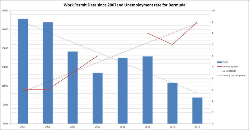 Immigration Chart Bermuda March 9 2016 (1)