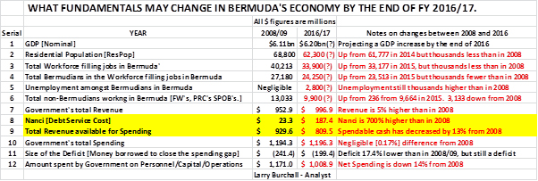 what fundamentals may change bermuda march 2 2016