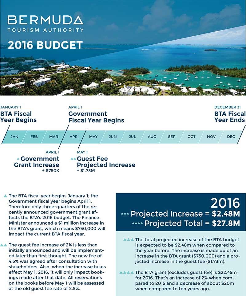 BTA-Budget-Mar-2016