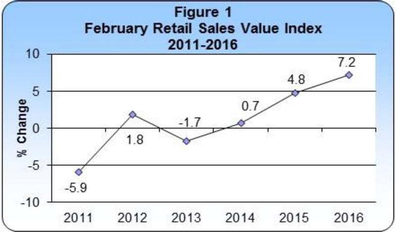 February 2016 Retail Sales publication-figure 1