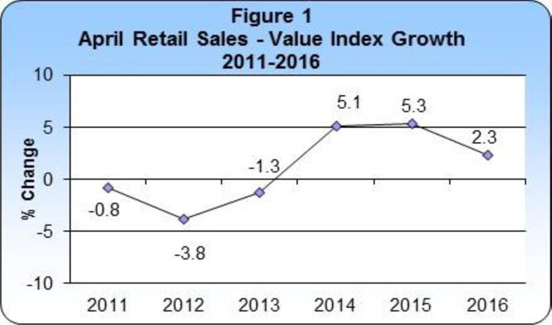 April 2016 Retail Sales publication-1