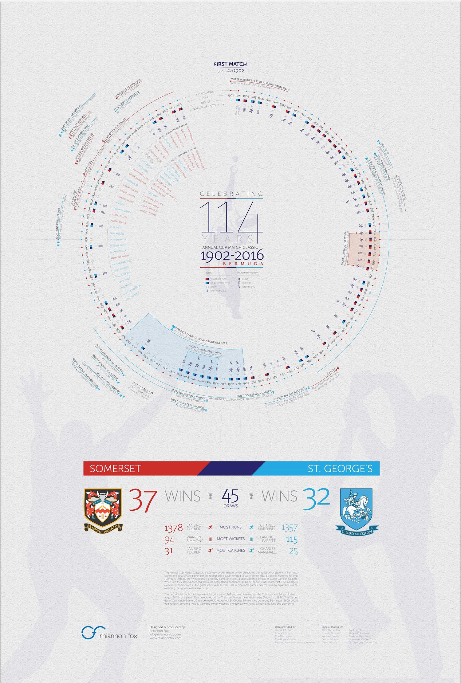 timeline_cup_match_1902-2016_2_appeal_batsman_middlebowler_6_ROB