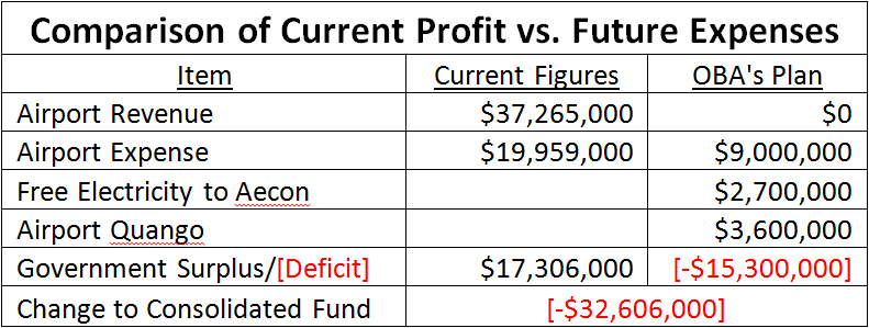 Current Profit vs Future Expenses Bermuda September 2016