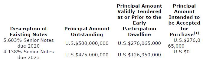 Principal Amount Bermuda Oct 2016