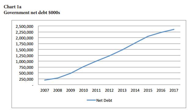 Government net debt Bermuda December 2016