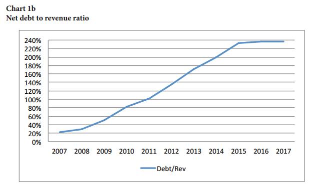 Net debt to revenue ratio Bermuda December 2016
