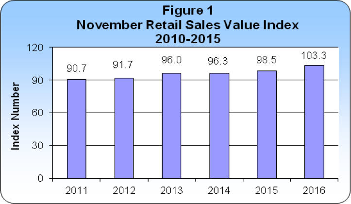 November 2016 Retail Sales publication