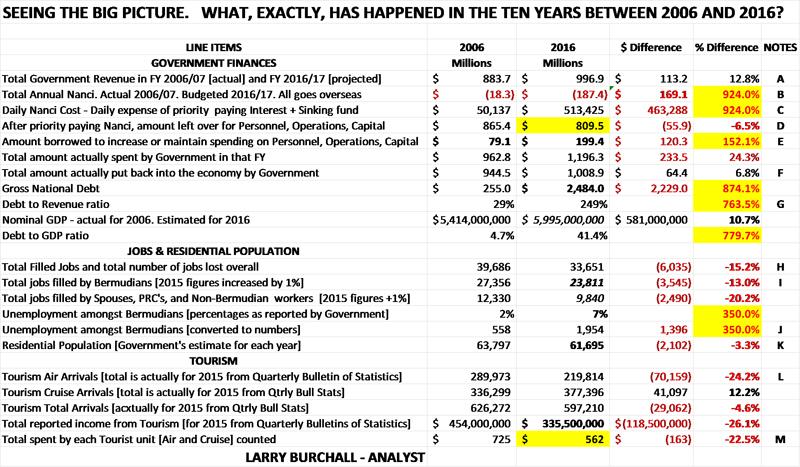 Statement on numbers Bermuda January 2017