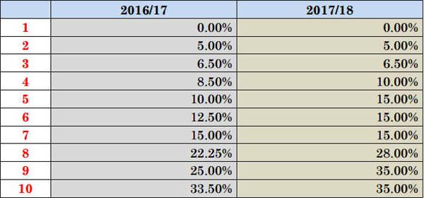 2017-Budget-3 chart