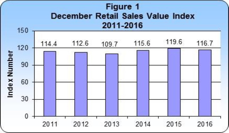 December 2016 Retail Sales publication