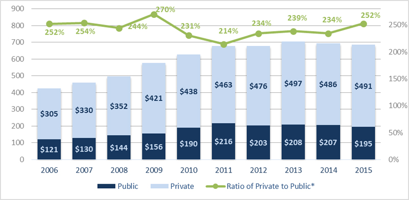 Public-private-financing-graph-NHA-FYE15