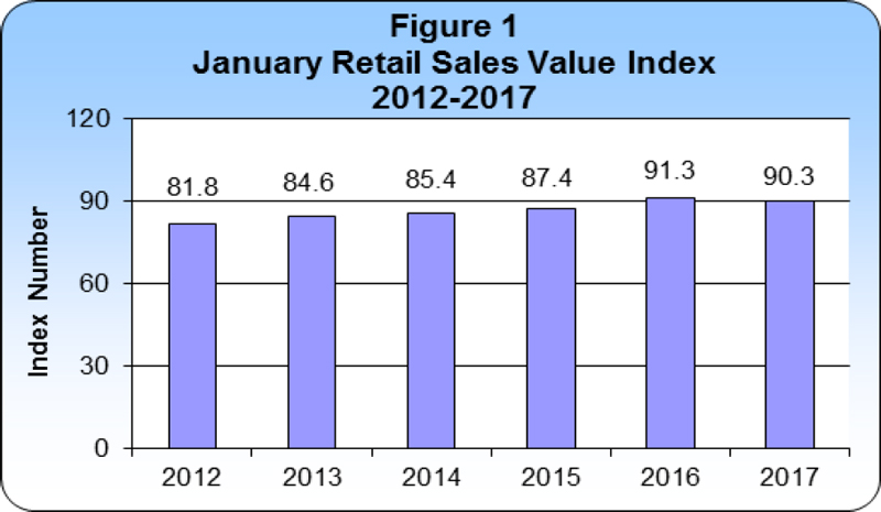 January 2017 Retail Sales publication