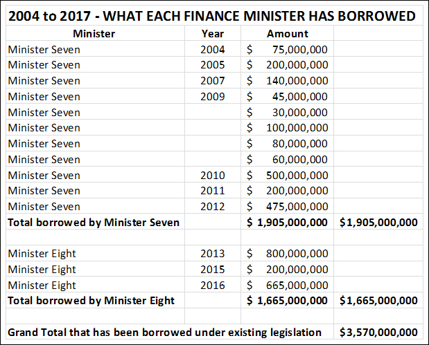 Finance Ministers has borrowed Bermuda April 2017