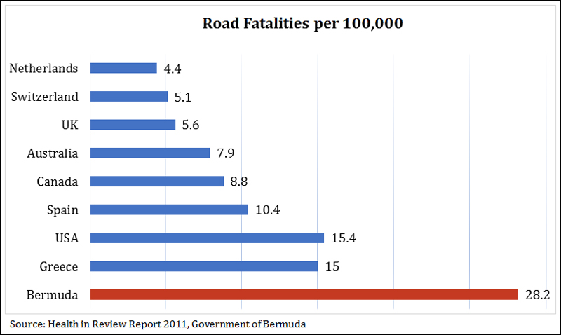 Road fatality rate Bermud April 2017
