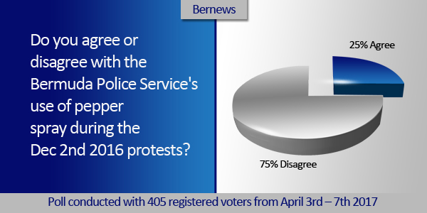 pepper spray poll pie chart TC 2b